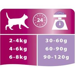 Pro Plan Delicate Hindili Hassas Sindirimli Kedi Maması 1,5 Kg+2 Adet Temizlik Mendili - Thumbnail