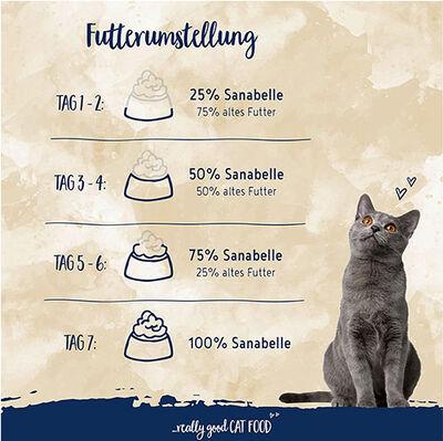 Sanabelle Kitten Yavru Tahılsız Kedi Maması 400 Gr